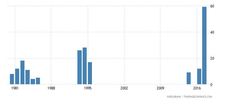 bolivia patent applications residents wb data