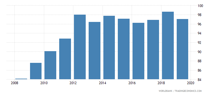 bolivia persistence to grade 5 total percent of cohort wb data