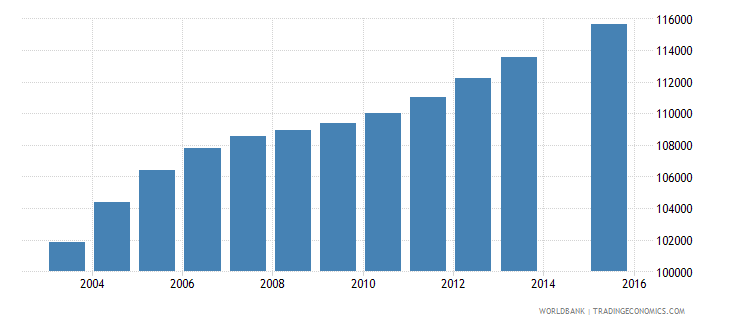 bolivia population age 13 female wb data