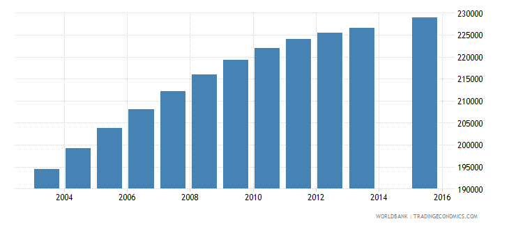 bolivia population age 15 total wb data