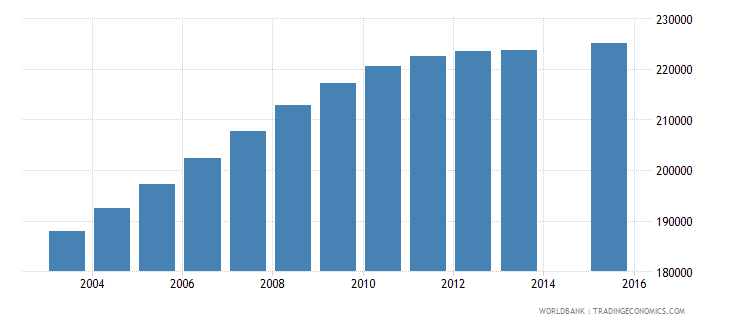 bolivia population age 16 total wb data
