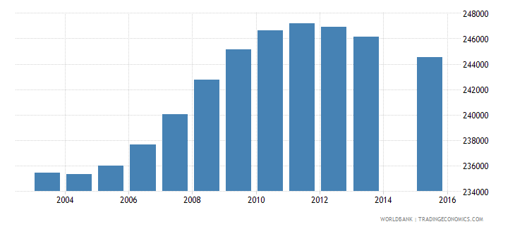 bolivia population age 5 total wb data