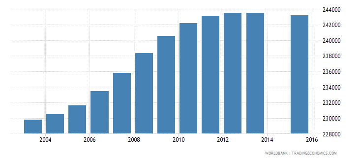 bolivia population age 7 total wb data