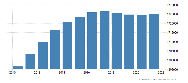bolivia population ages 0 14 female wb data