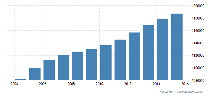 bolivia population ages 10 14 total wb data