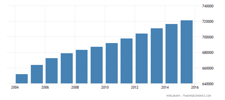 bolivia population ages 10 15 male wb data
