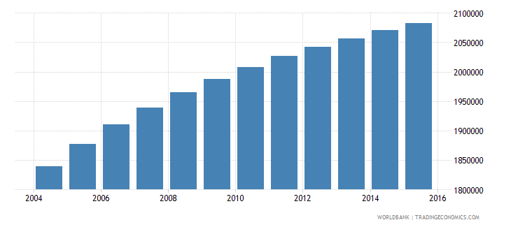 bolivia population ages 10 18 total wb data