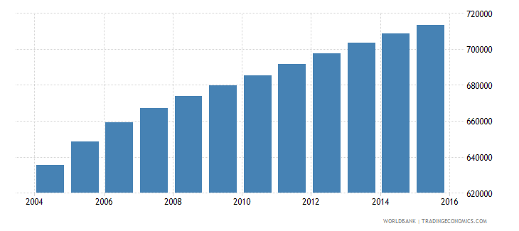 bolivia population ages 11 16 male wb data