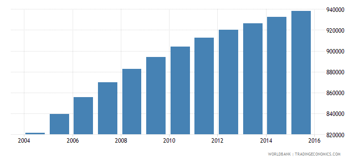 bolivia population ages 11 18 male wb data