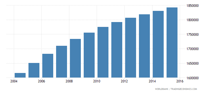 bolivia population ages 11 18 total wb data
