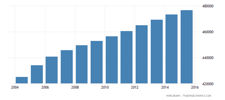 bolivia population ages 12 15 male wb data