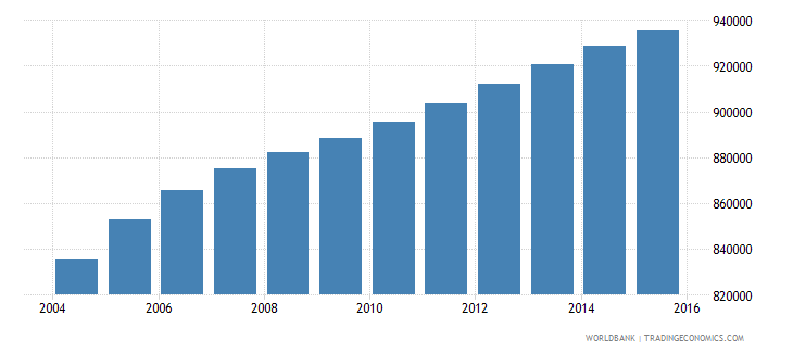 bolivia population ages 12 15 total wb data