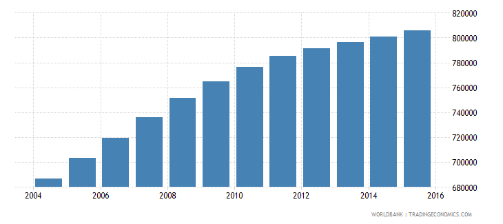 bolivia population ages 13 19 male wb data