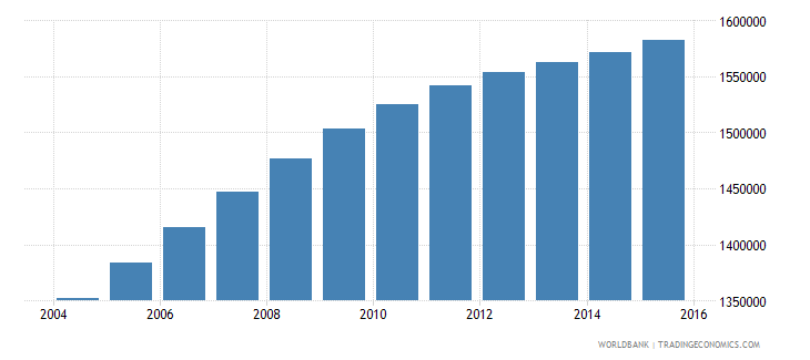 bolivia population ages 13 19 total wb data
