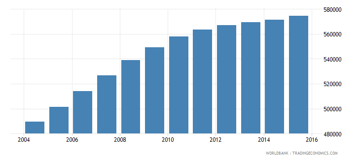 bolivia population ages 14 18 male wb data