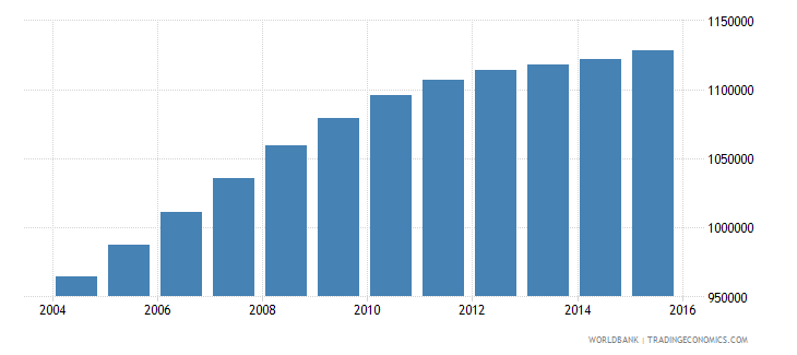 bolivia population ages 14 18 total wb data