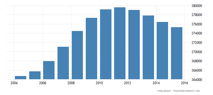 bolivia population ages 3 5 male wb data