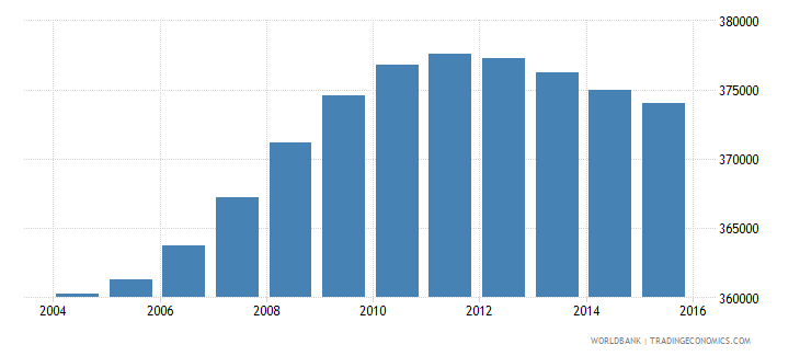 bolivia population ages 4 6 male wb data