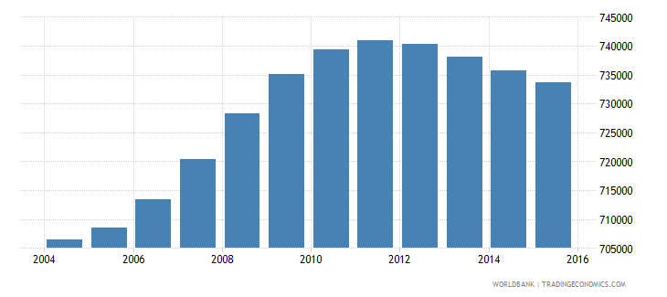 bolivia population ages 4 6 total wb data