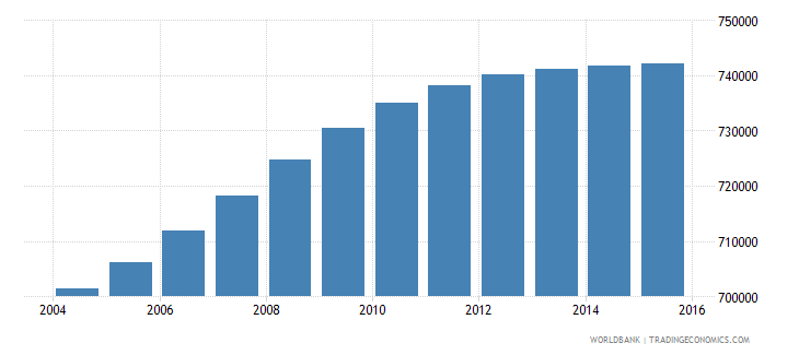 bolivia population ages 5 10 male wb data