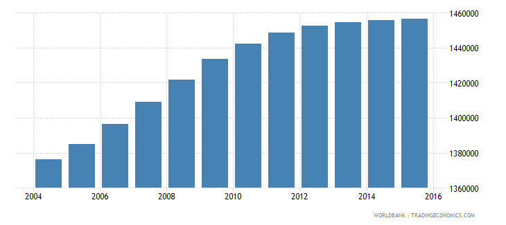 bolivia population ages 5 10 total wb data