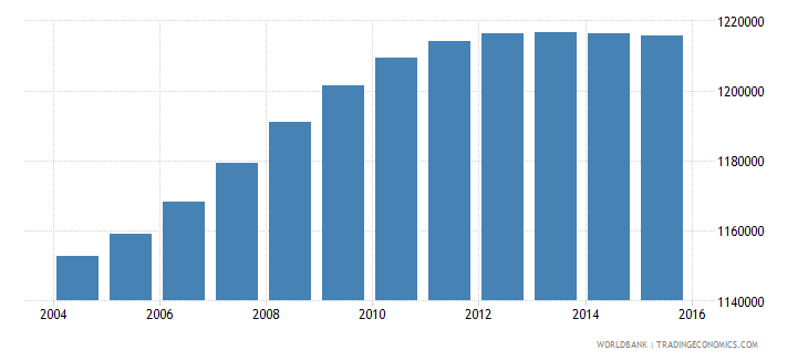 bolivia population ages 5 9 total wb data