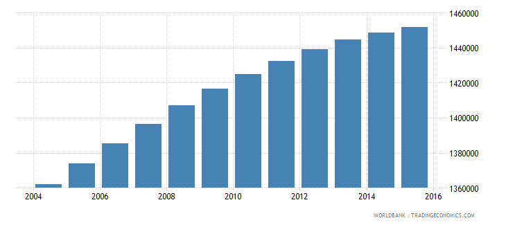 bolivia population ages 6 11 total wb data