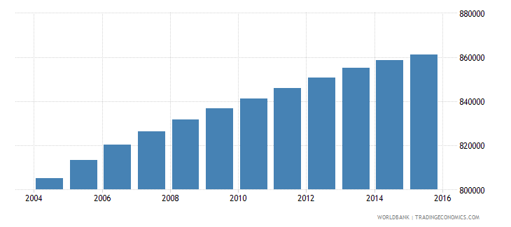 bolivia population ages 6 12 male wb data