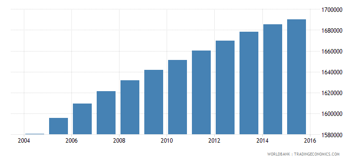 bolivia population ages 6 12 total wb data