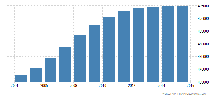 bolivia population ages 6 9 male wb data