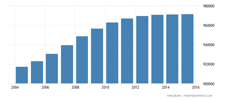 bolivia population ages 6 9 total wb data