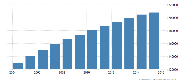 bolivia population ages 7 11 total wb data