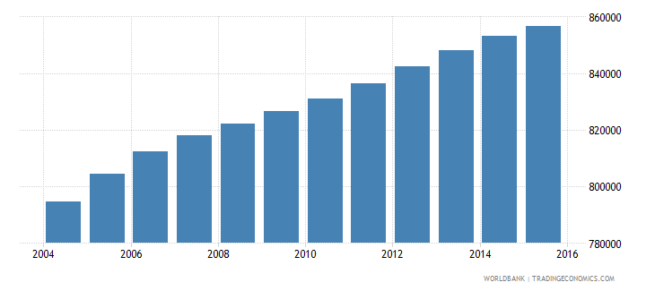 bolivia population ages 7 13 male wb data