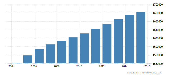 bolivia population ages 7 13 total wb data