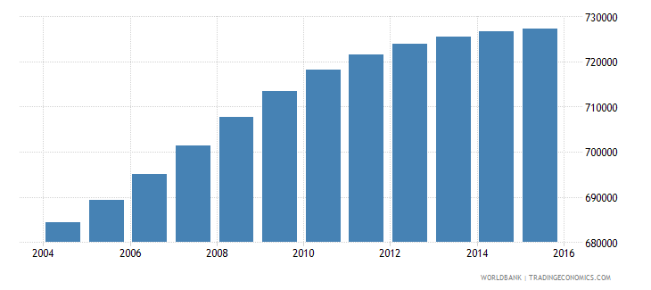 bolivia population ages 7 9 total wb data