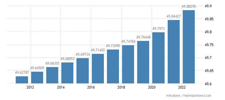 bolivia population female percent of total wb data