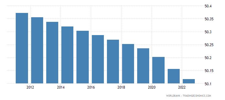 bolivia population male percent of total wb data