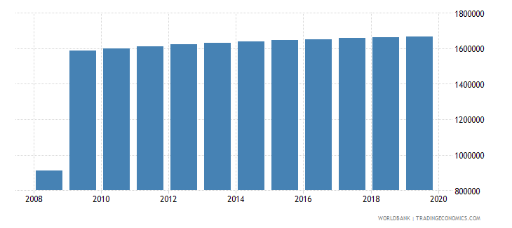 bolivia population of compulsory school age male number wb data