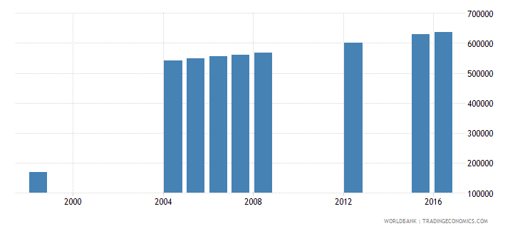 bolivia population of the official age for post secondary non tertiary education both sexes number wb data