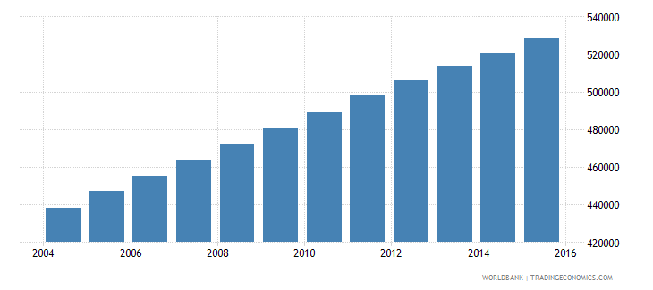 bolivia population of the official age for tertiary education male number wb data