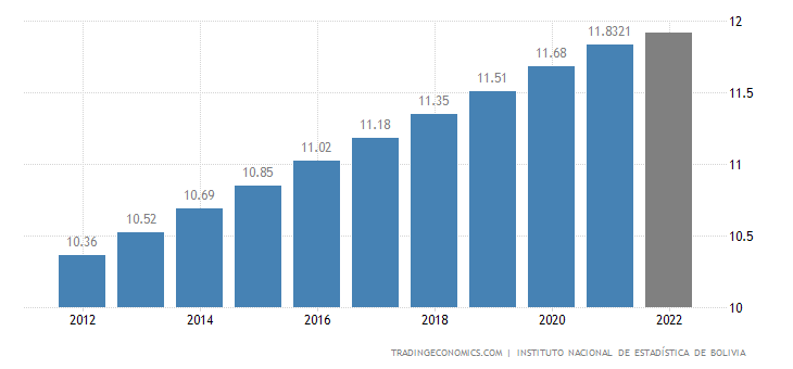 Bolivia Population