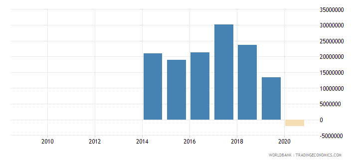 bolivia portfolio equity net inflows bop us dollar wb data