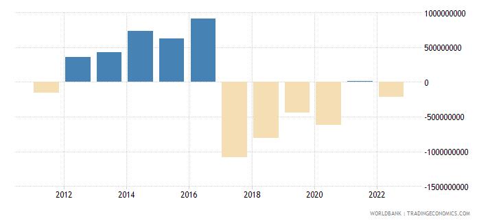 bolivia portfolio investment excluding lcfar bop us dollar wb data