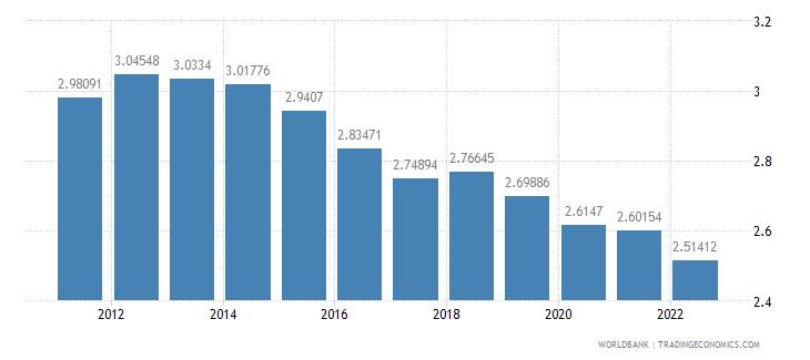 bolivia ppp conversion factor gdp lcu per international dollar wb data