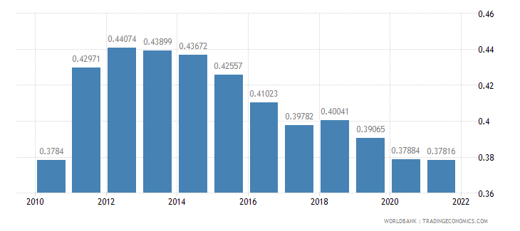 bolivia ppp conversion factor gdp to market exchange rate ratio wb data