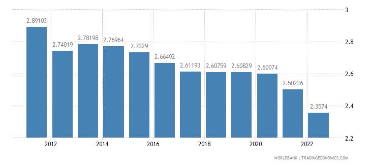 bolivia ppp conversion factor private consumption lcu per international dollar wb data