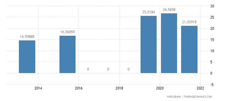 bolivia present value of external debt percent of gni wb data