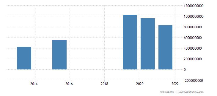 bolivia present value of external debt us dollar wb data