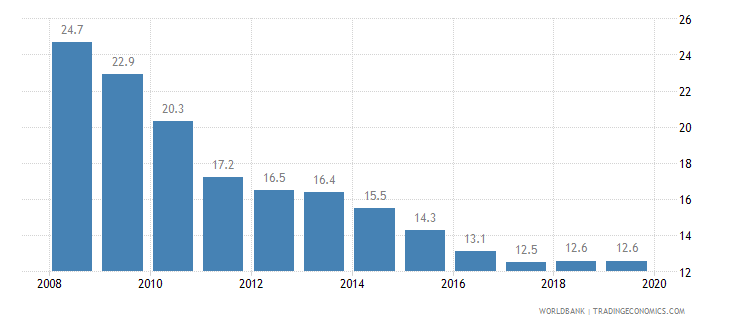 bolivia prevalence of undernourishment percent of population wb data