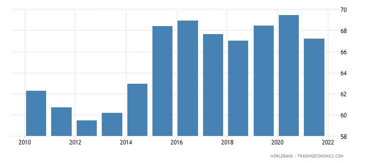 bolivia private consumption percentage of gdp percent wb data
